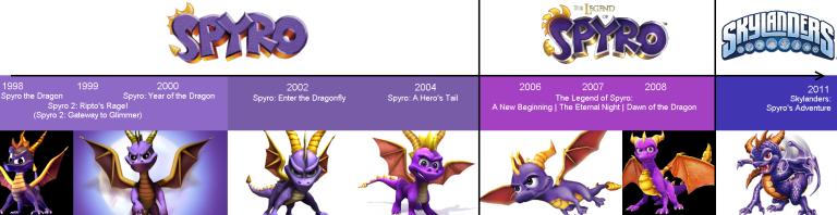 Spyro the Dragon Evolution Timeline (1998 - 2011)